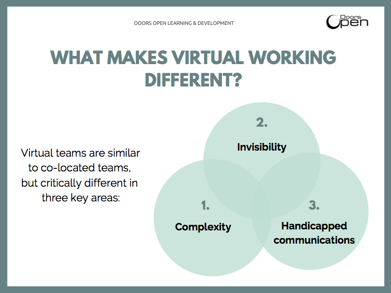 Tips how to build a virtual team